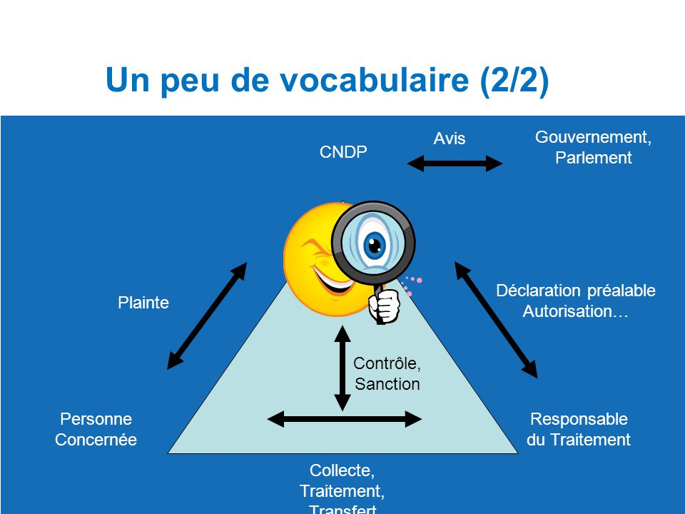 Un peu de vocabulaire (2/2)