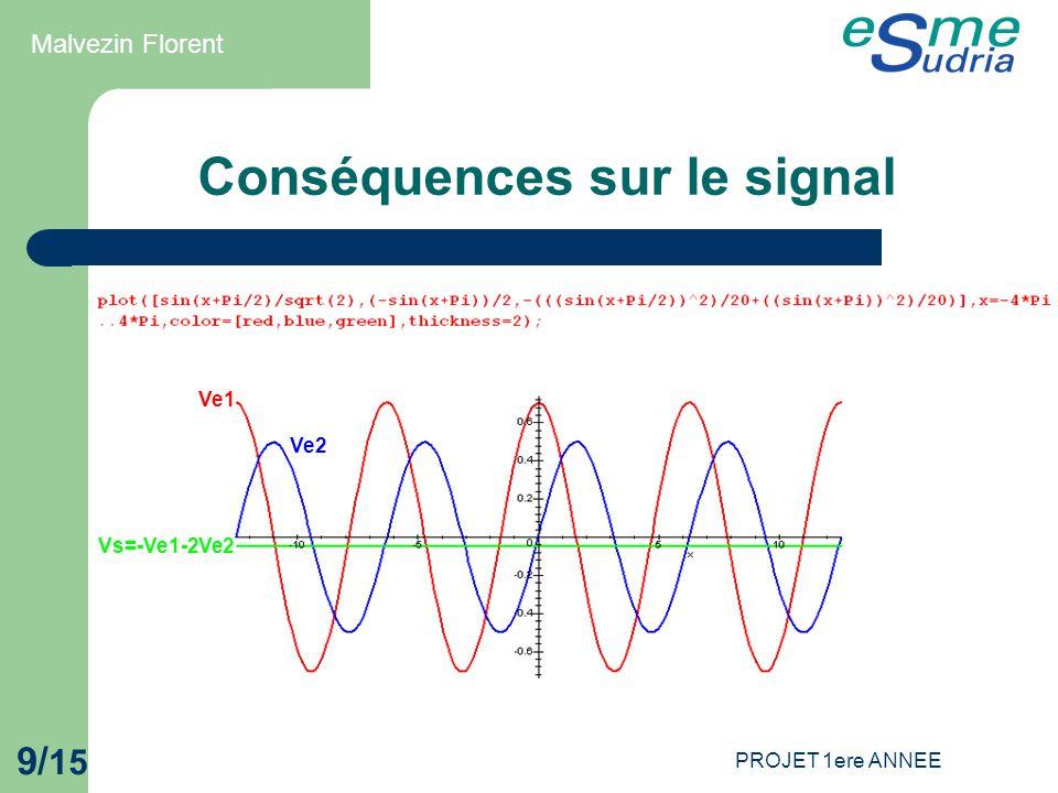 Conséquences sur le signal