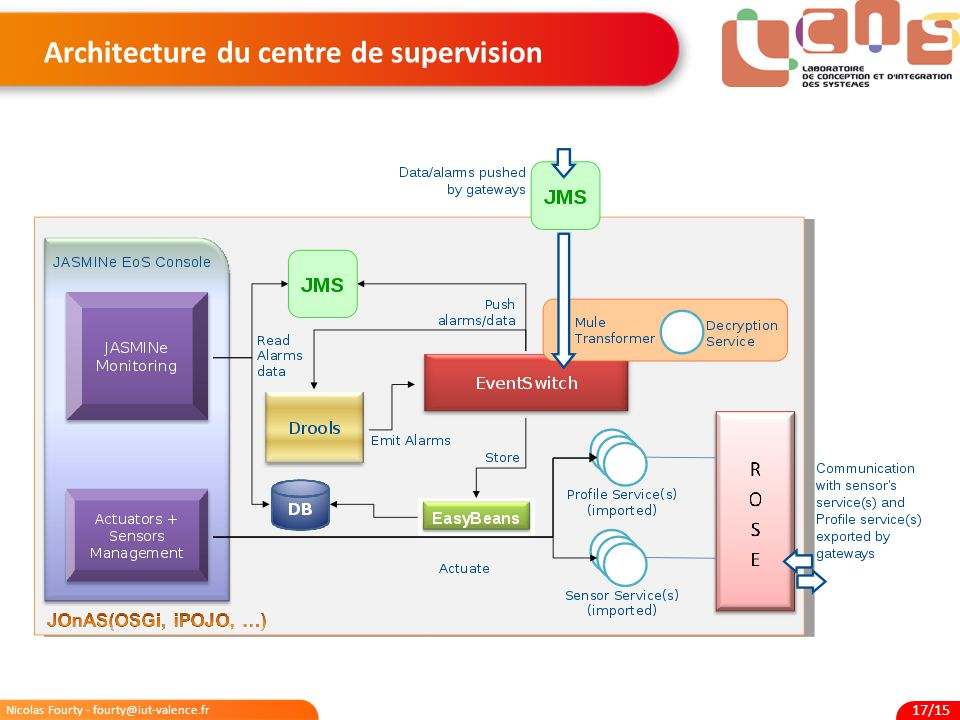 Architecture du centre de supervision