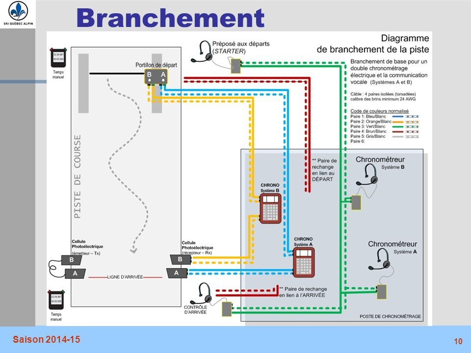 Branchement Saison 2014-15