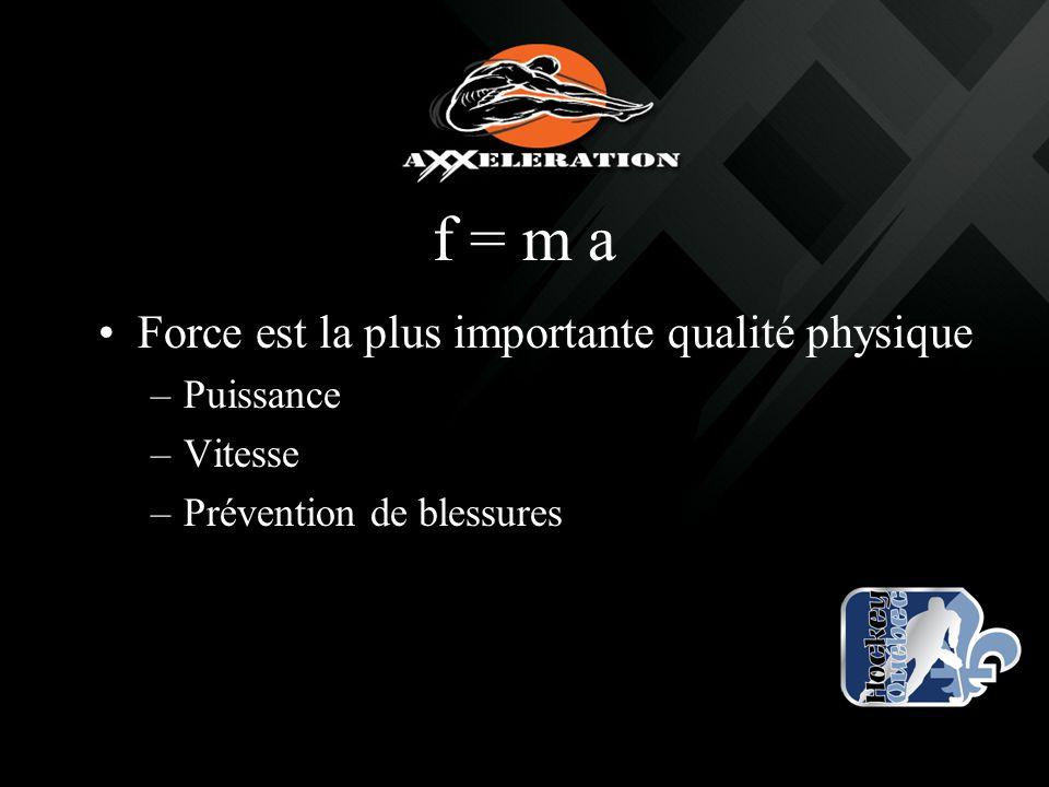 f = m a Force est la plus importante qualité physique Puissance