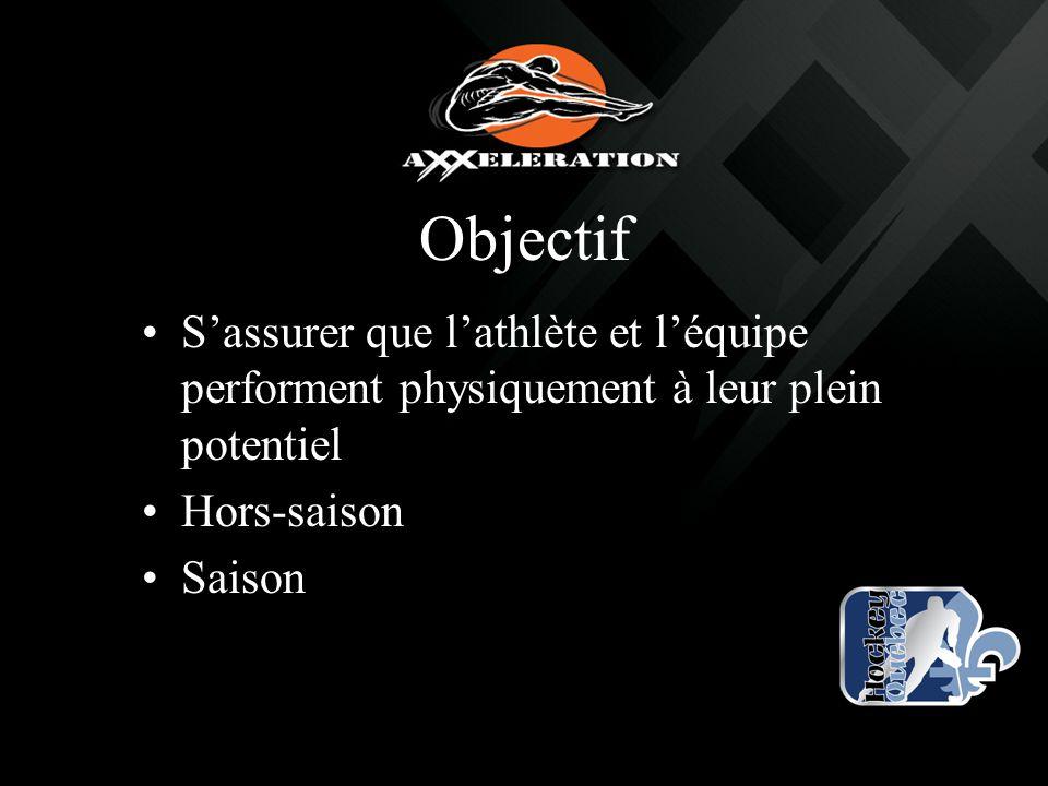 Objectif S'assurer que l'athlète et l'équipe performent physiquement à leur plein potentiel. Hors-saison.
