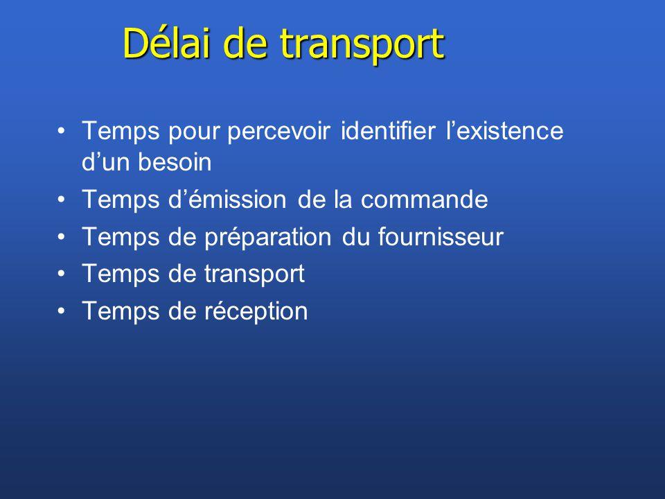 Délai de transport Temps pour percevoir identifier l'existence d'un besoin. Temps d'émission de la commande.