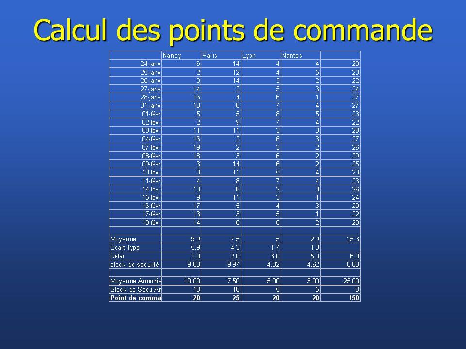 Calcul des points de commande