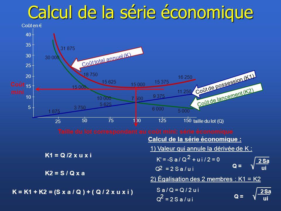 Taille du lot correspondant au coût mini: série économique