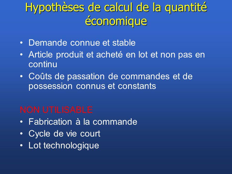 Hypothèses de calcul de la quantité économique