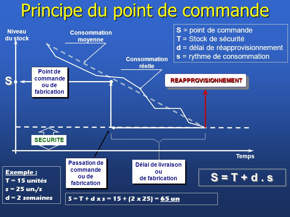 Principe du point de commande