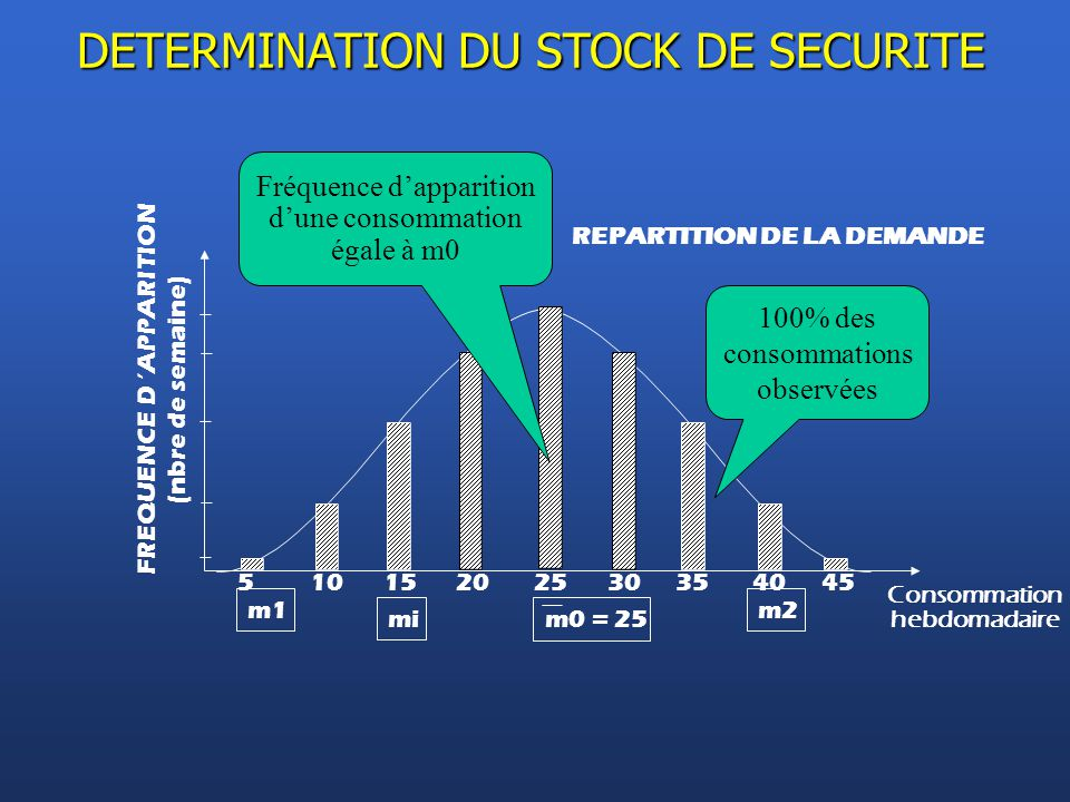 DETERMINATION DU STOCK DE SECURITE