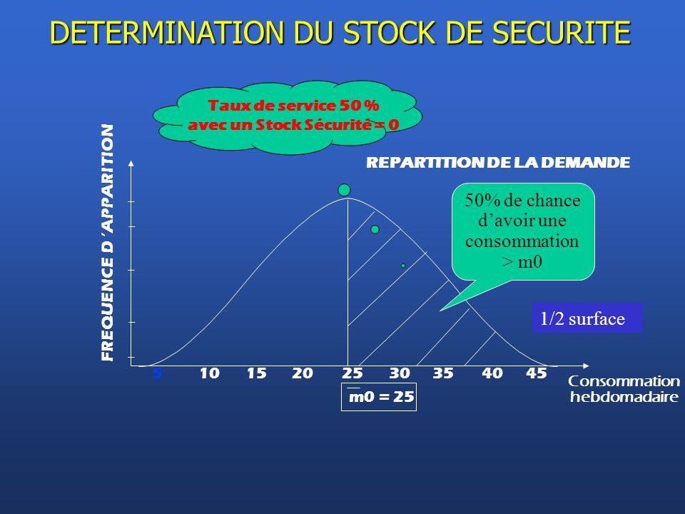 avec un Stock Sécurité = 0