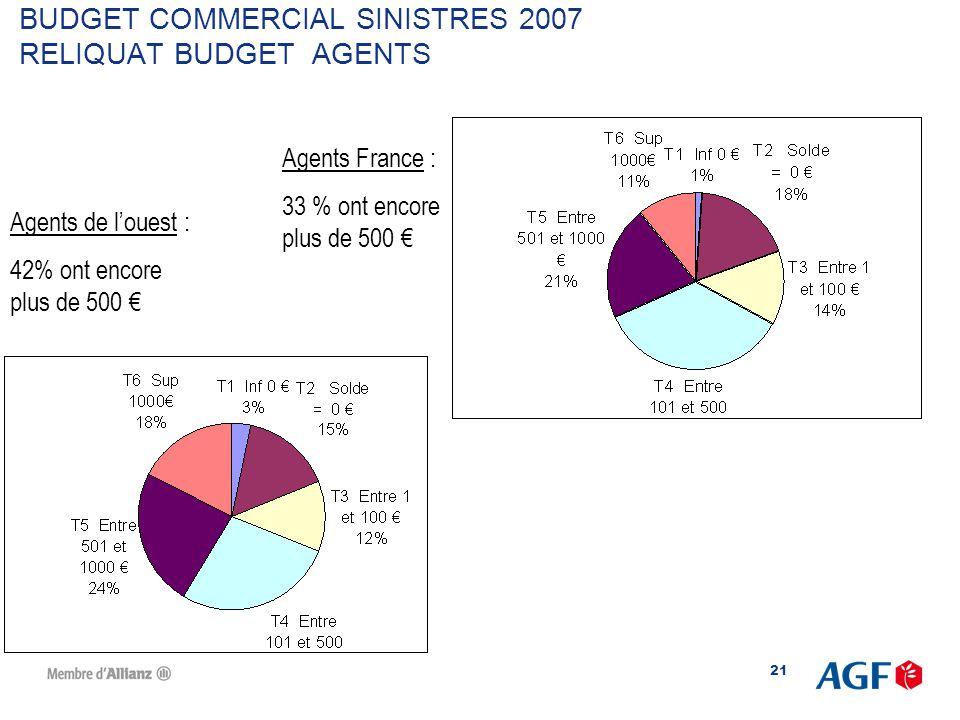 BUDGET COMMERCIAL SINISTRES 2007 RELIQUAT BUDGET AGENTS