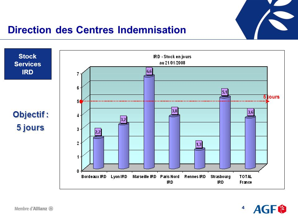 Direction des Centres d'Indemnisation