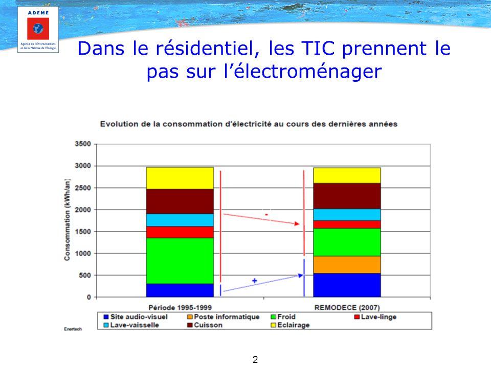 Dans le résidentiel, les TIC prennent le pas sur l'électroménager