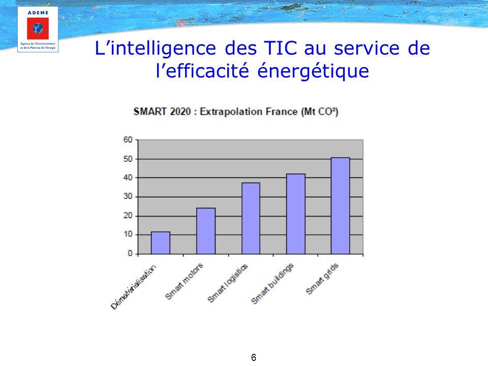 L'intelligence des TIC au service de l'efficacité énergétique