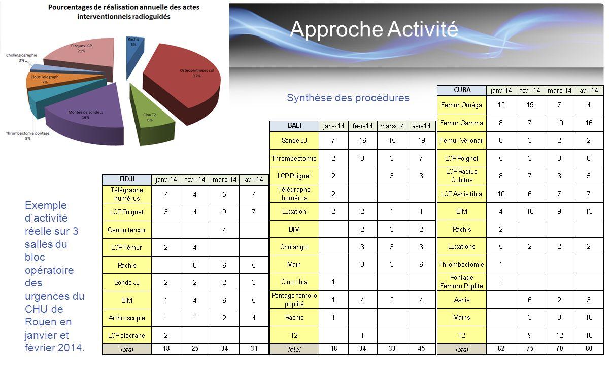 Approche Activité Synthèse des procédures