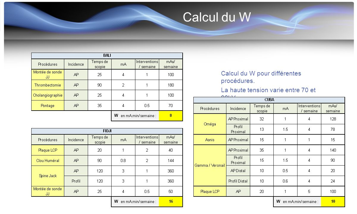 Calcul du W Calcul du W pour différentes procédures.