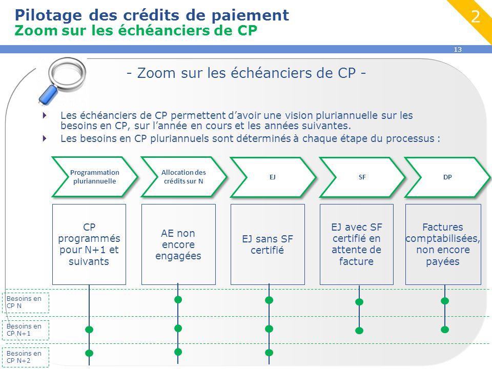 Programmation pluriannuelle Allocation des crédits sur N
