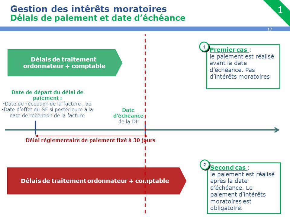 Gestion des intérêts moratoires Délais de paiement et date d'échéance