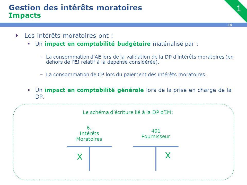 Gestion des intérêts moratoires Impacts