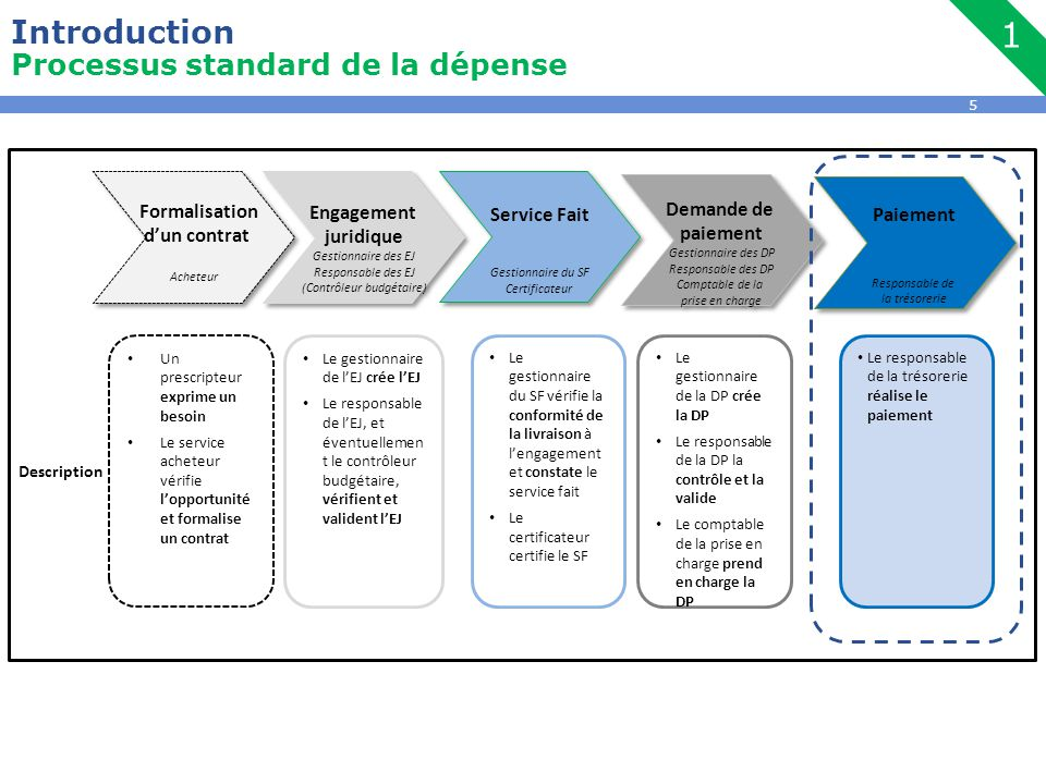 Introduction Processus standard de la dépense