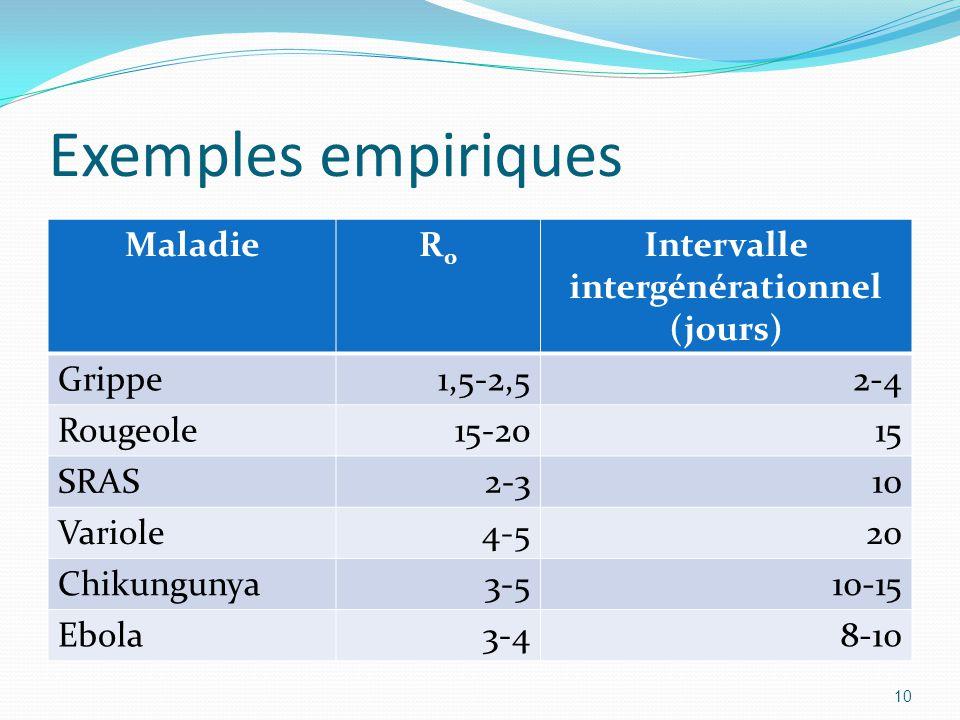 Intervalle intergénérationnel (jours)
