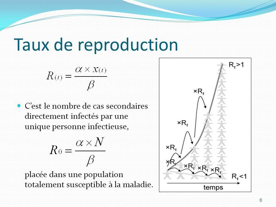 Taux de reproduction C'est le nombre de cas secondaires directement infectés par une unique personne infectieuse,