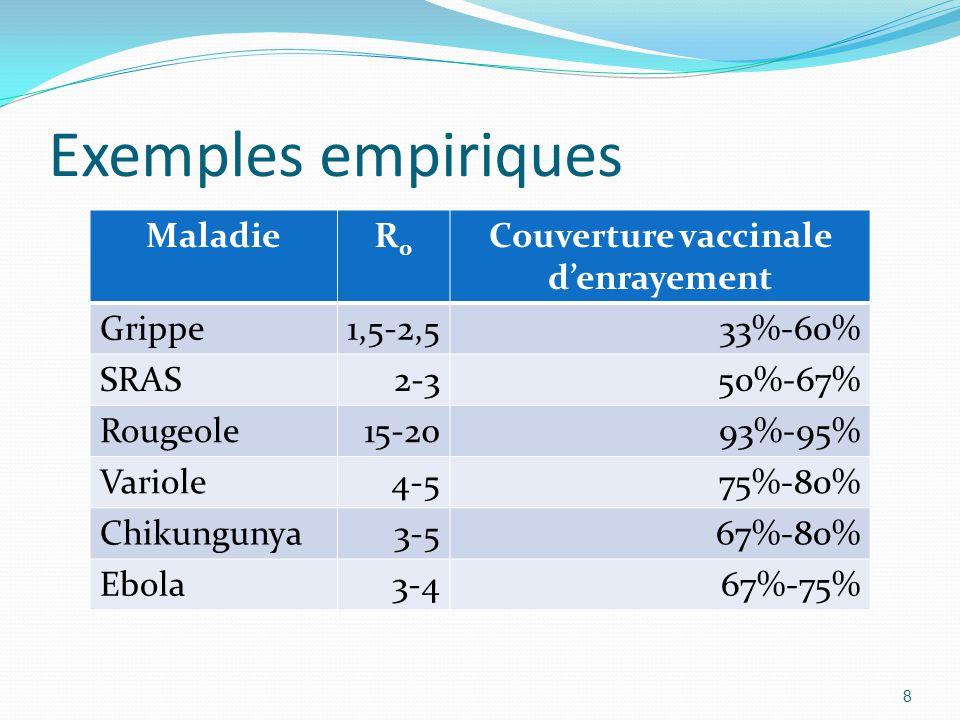 Couverture vaccinale d'enrayement