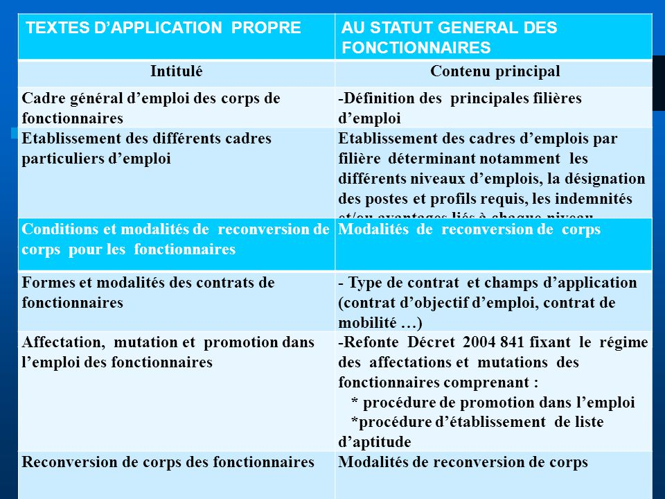 TEXTES D'APPLICATION PROPRE