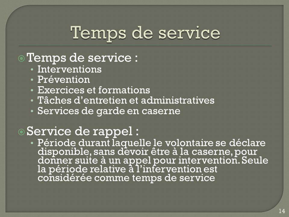 Temps de service Temps de service : Service de rappel : Interventions