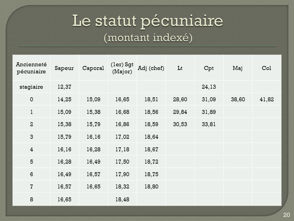 Le statut pécuniaire (montant indexé)