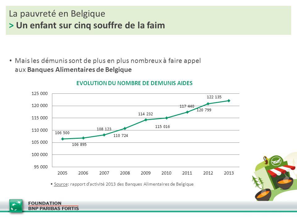 La pauvreté en Belgique > Un enfant sur cinq souffre de la faim