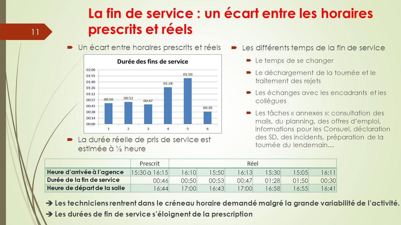 La fin de service : un écart entre les horaires prescrits et réels