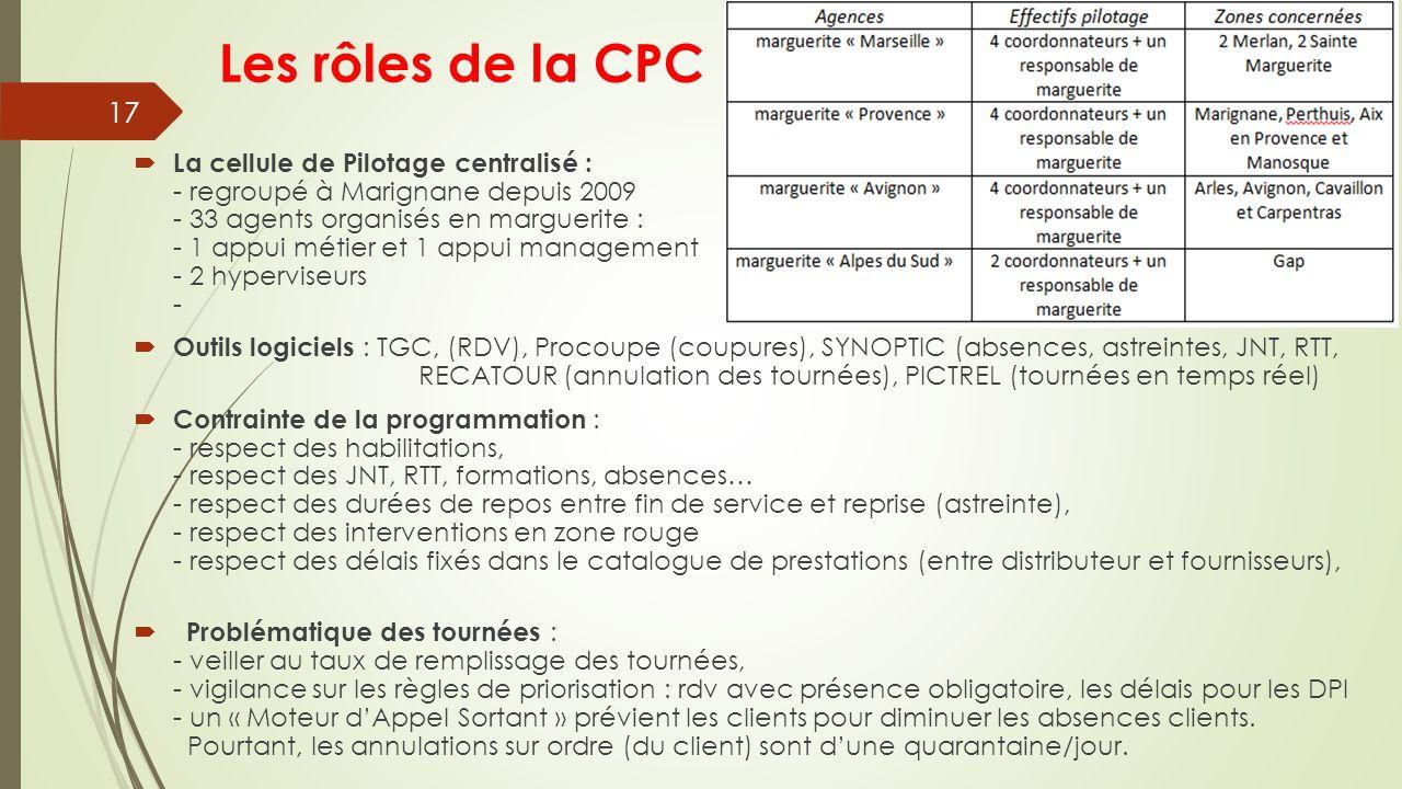 Les rôles de la CPC