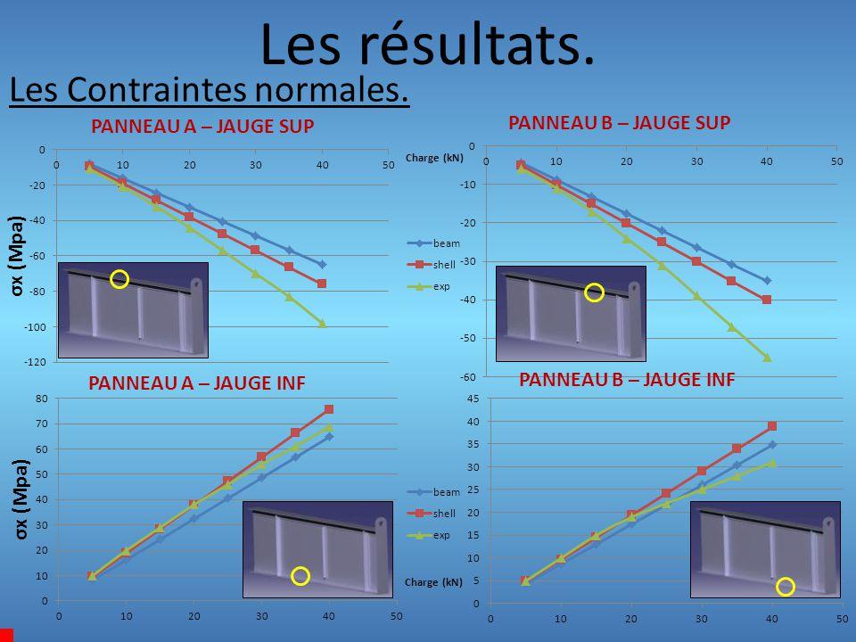 Les résultats. Les Contraintes normales. PANNEAU B – JAUGE SUP