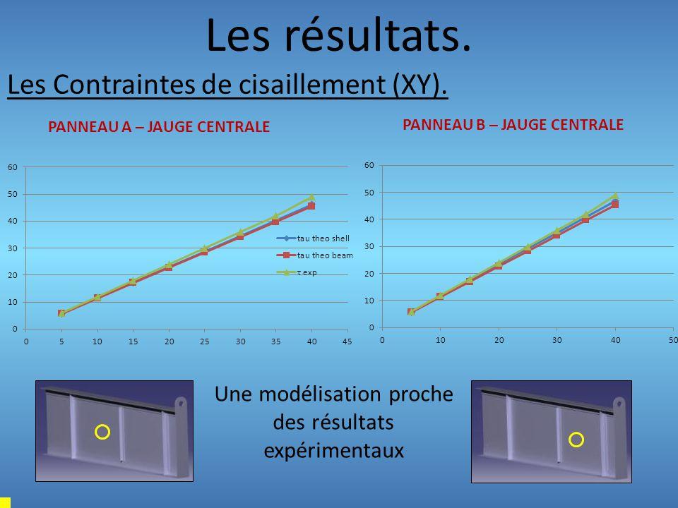 Une modélisation proche des résultats expérimentaux