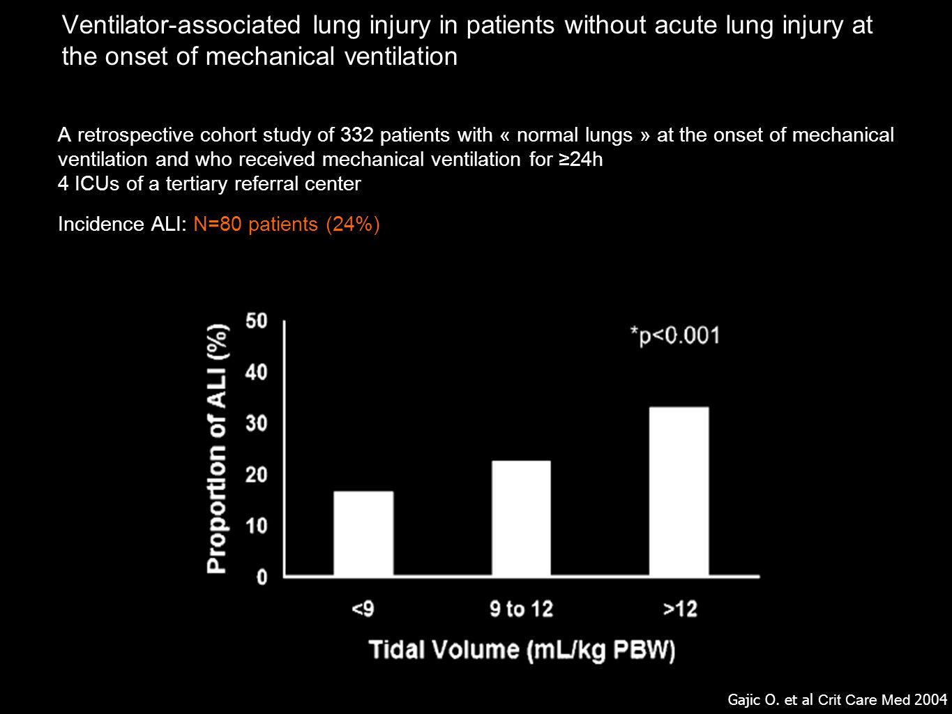 Ventilator-associated lung injury in patients without acute lung injury at the onset of mechanical ventilation