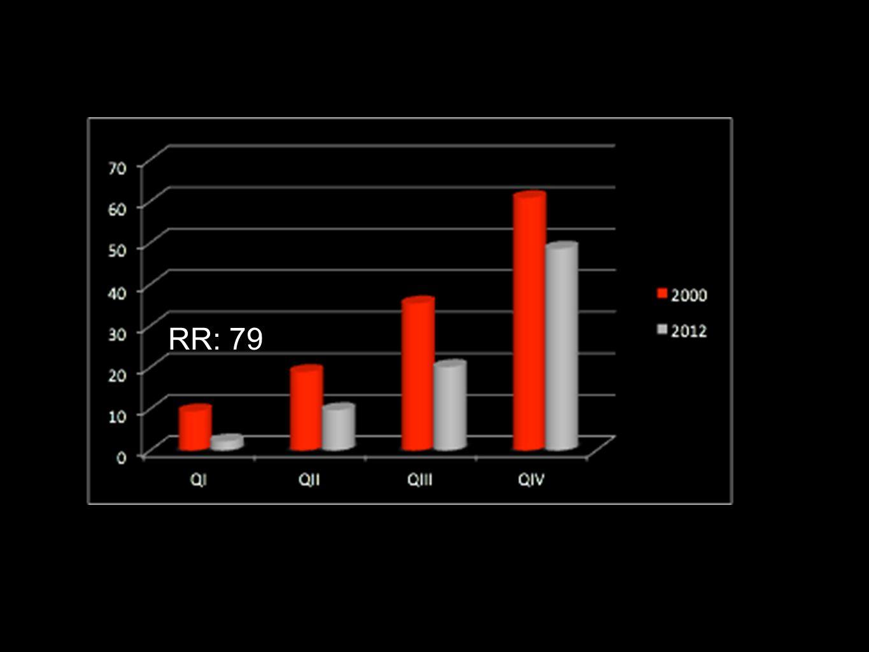 RR: 79