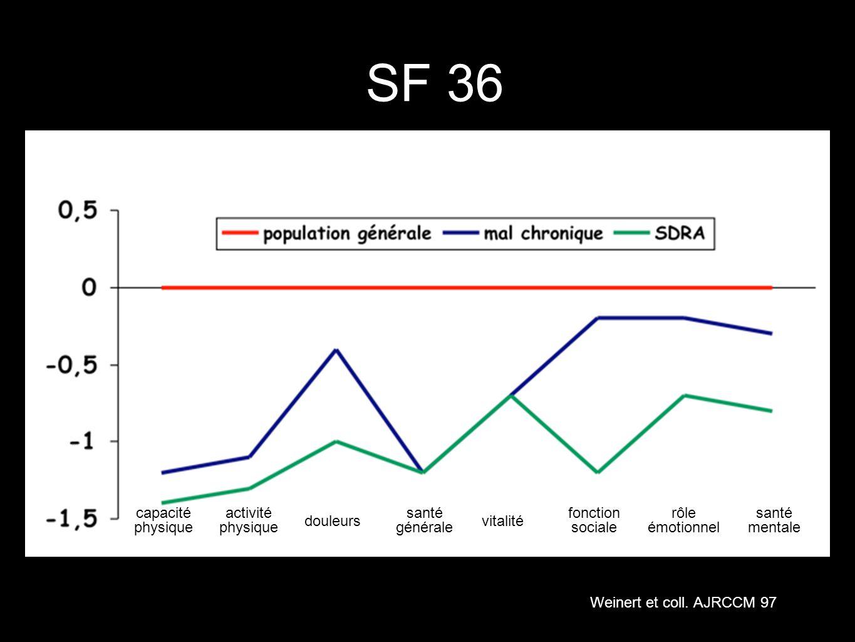 SF 36 capacité physique activité physique santé générale fonction