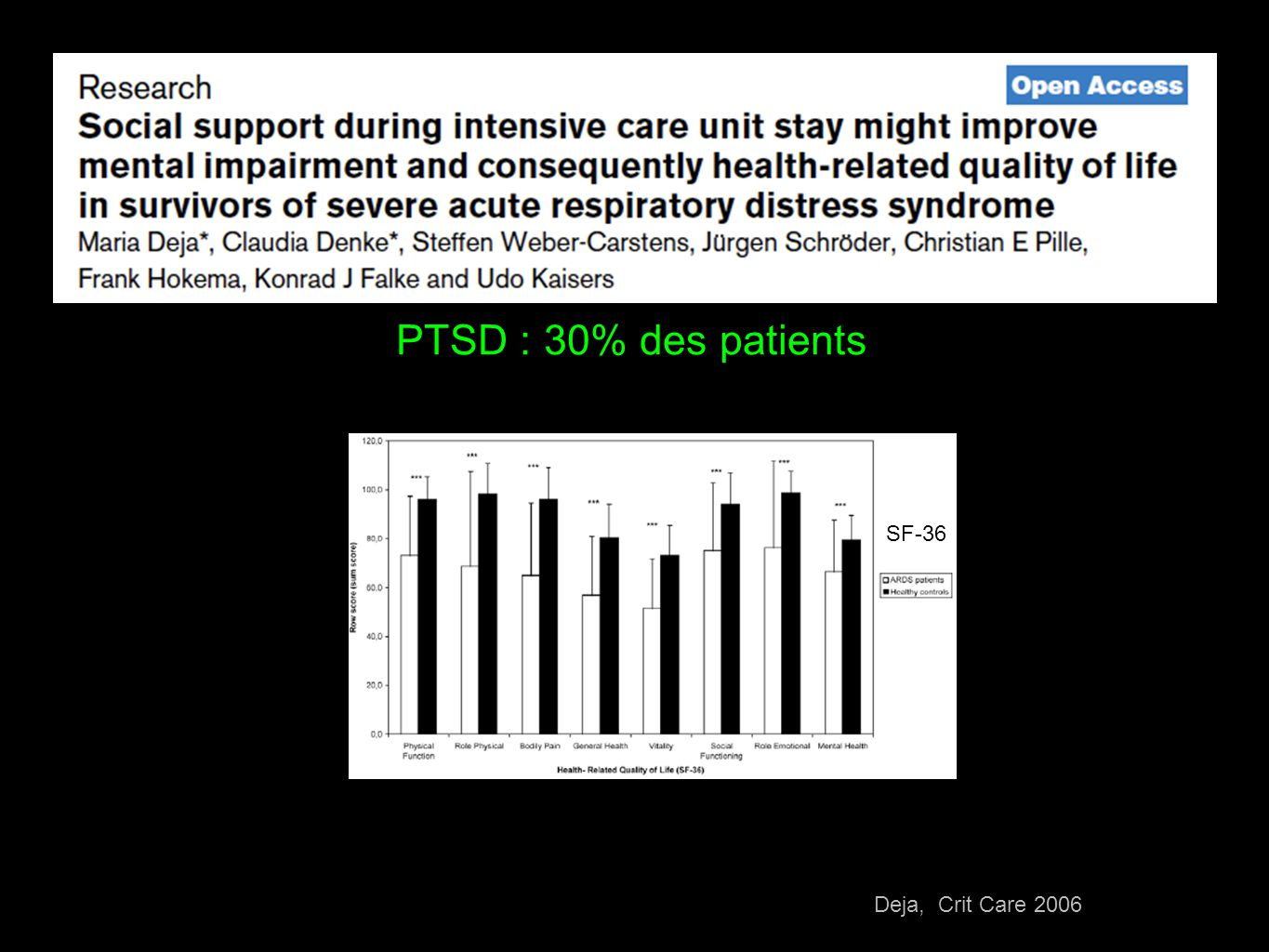 PTSD : 30% des patients SF-36 Deja, Crit Care 2006