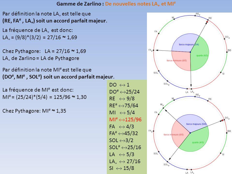 Gamme de Zarlino : De nouvelles notes LA+ et MI#