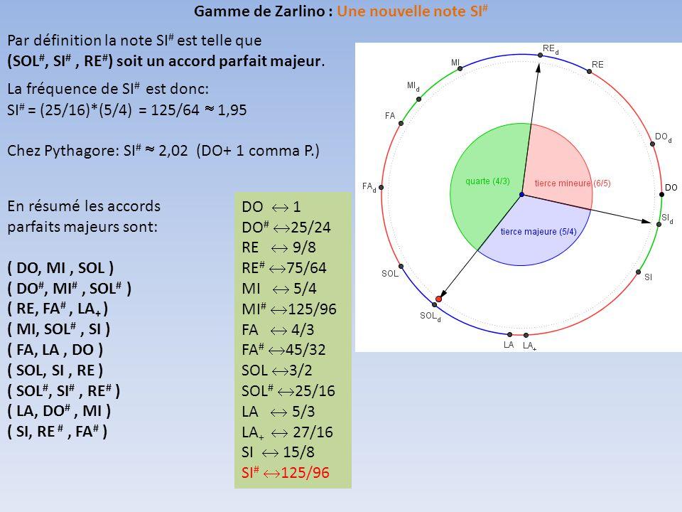 Gamme de Zarlino : Une nouvelle note SI#