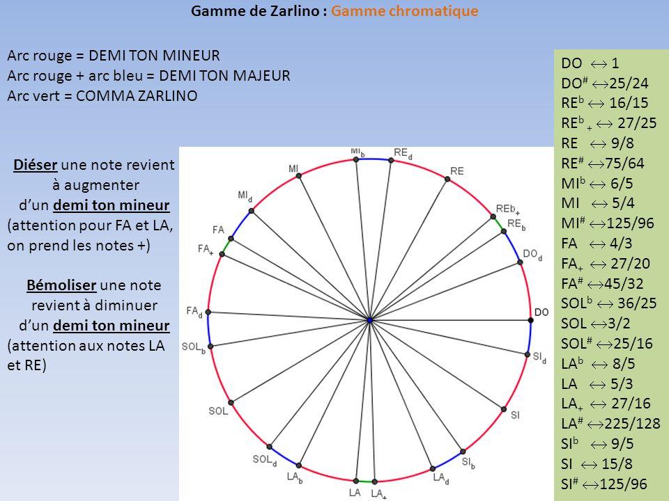 Gamme de Zarlino : Gamme chromatique