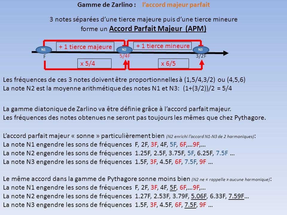 Gamme de Zarlino : l'accord majeur parfait