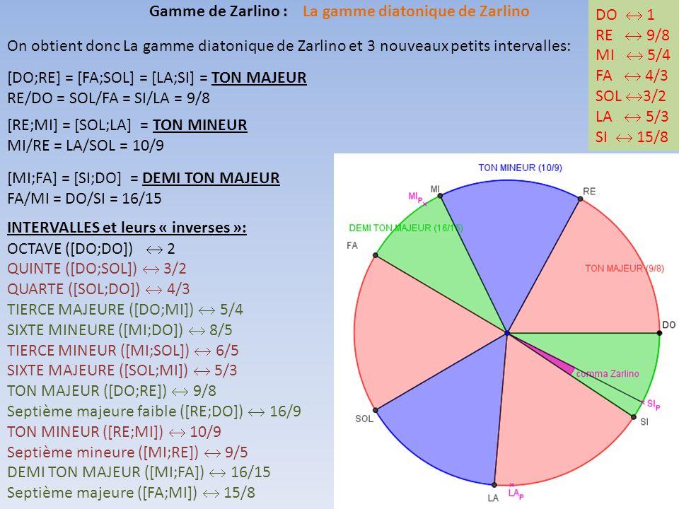 Gamme de Zarlino : La gamme diatonique de Zarlino