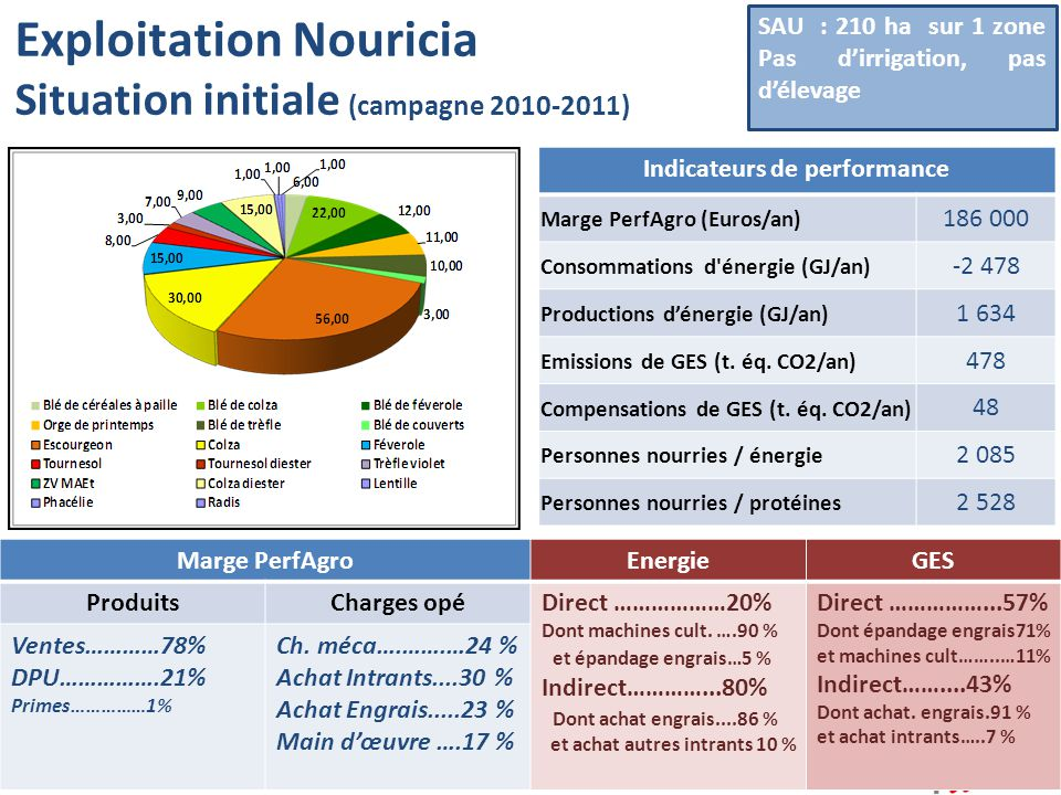 Exploitation Nouricia Situation initiale (campagne 2010-2011)
