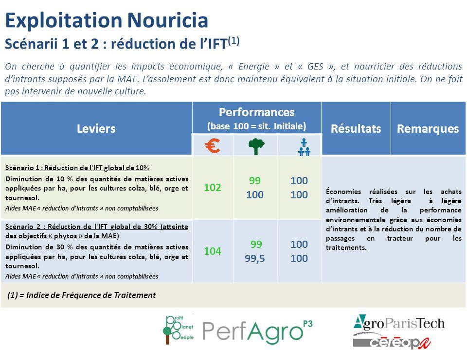 Exploitation Nouricia Scénarii 1 et 2 : réduction de l'IFT(1)