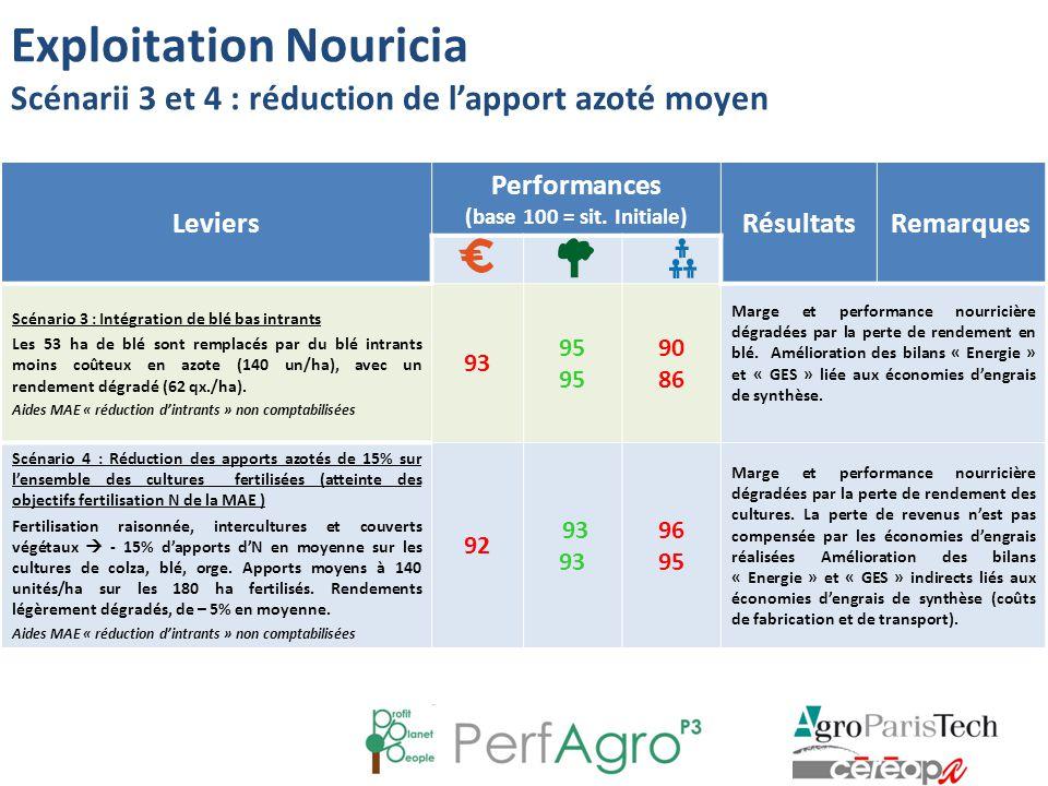Exploitation Nouricia Scénarii 3 et 4 : réduction de l'apport azoté moyen