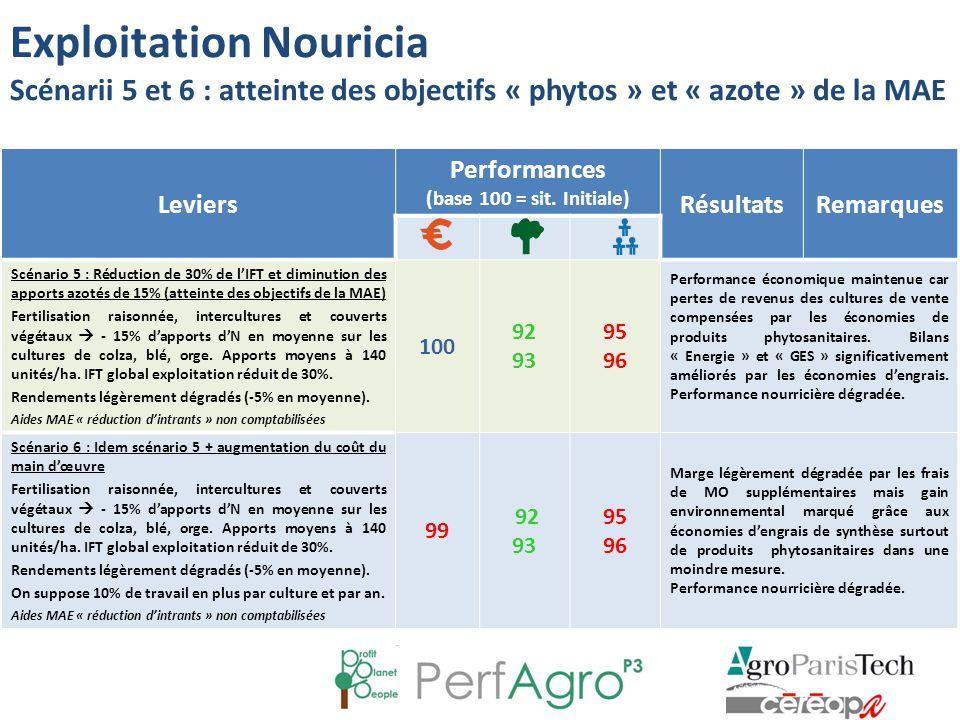 Exploitation Nouricia Scénarii 5 et 6 : atteinte des objectifs « phytos » et « azote » de la MAE