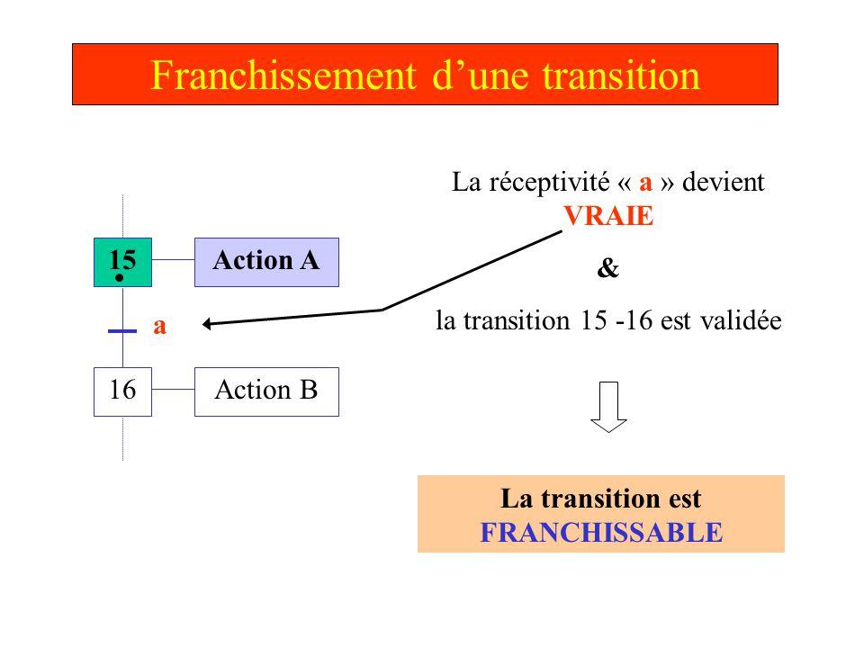La transition est FRANCHISSABLE