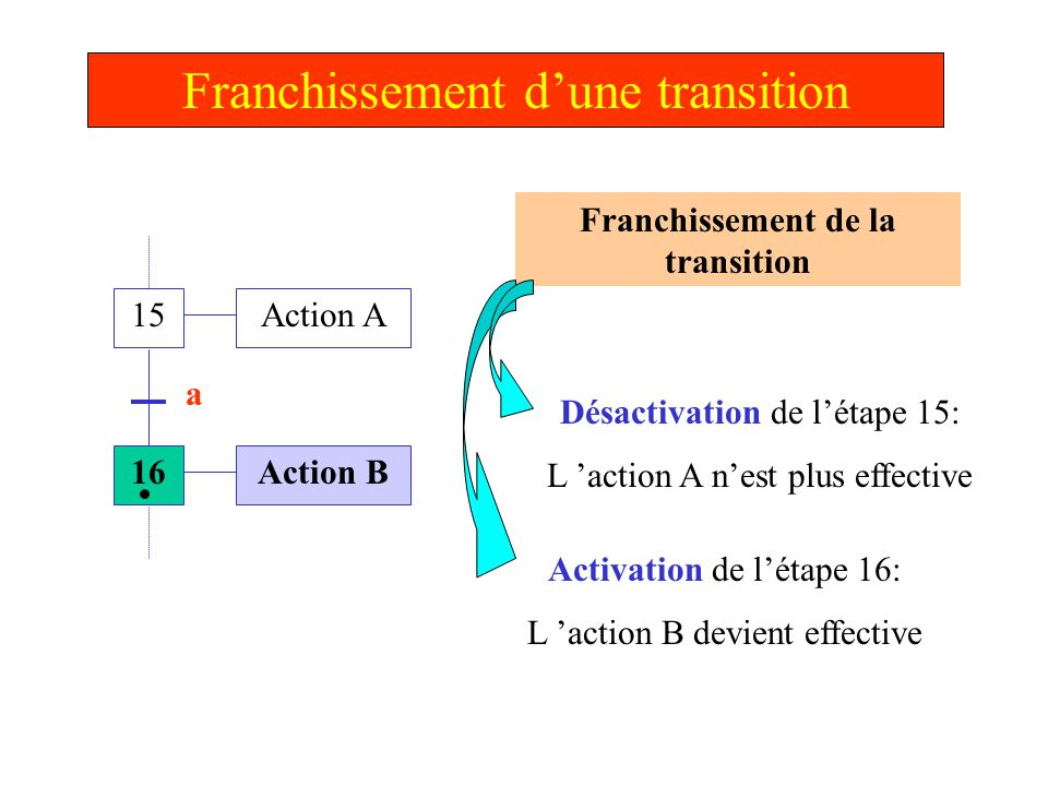 Franchissement de la transition