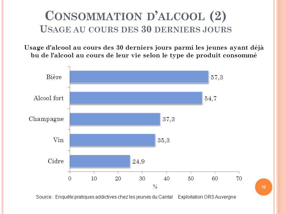 Consommation d'alcool (2) Usage au cours des 30 derniers jours